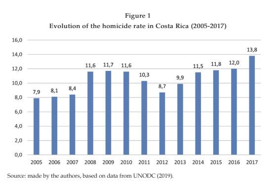 [Artigo] Cidades e Violência: Uma Análise Empírica do Caso de Costa Rica